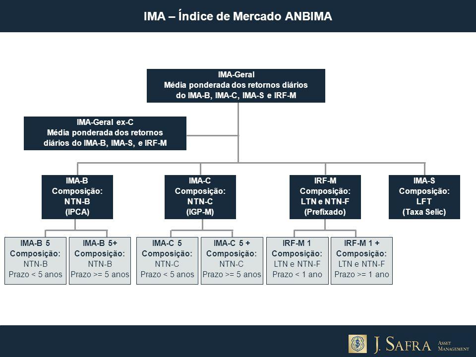 IMA – Índice de Mercado ANBIMA