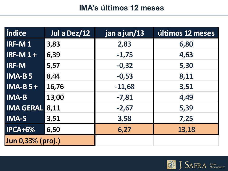 IMA's últimos 12 meses