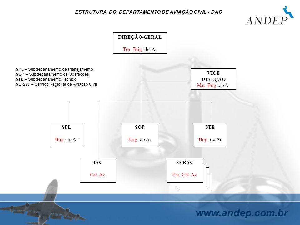 ESTRUTURA DO DEPARTAMENTO DE AVIAÇÃO CIVIL - DAC