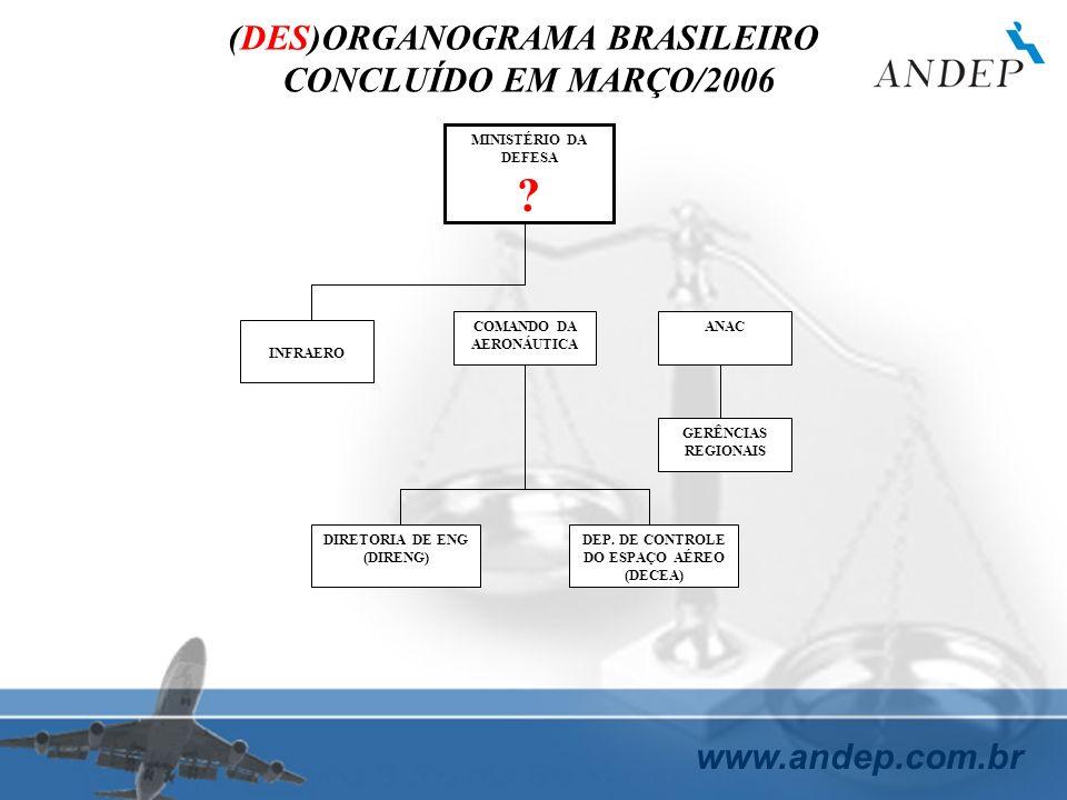 (DES)ORGANOGRAMA BRASILEIRO CONCLUÍDO EM MARÇO/2006