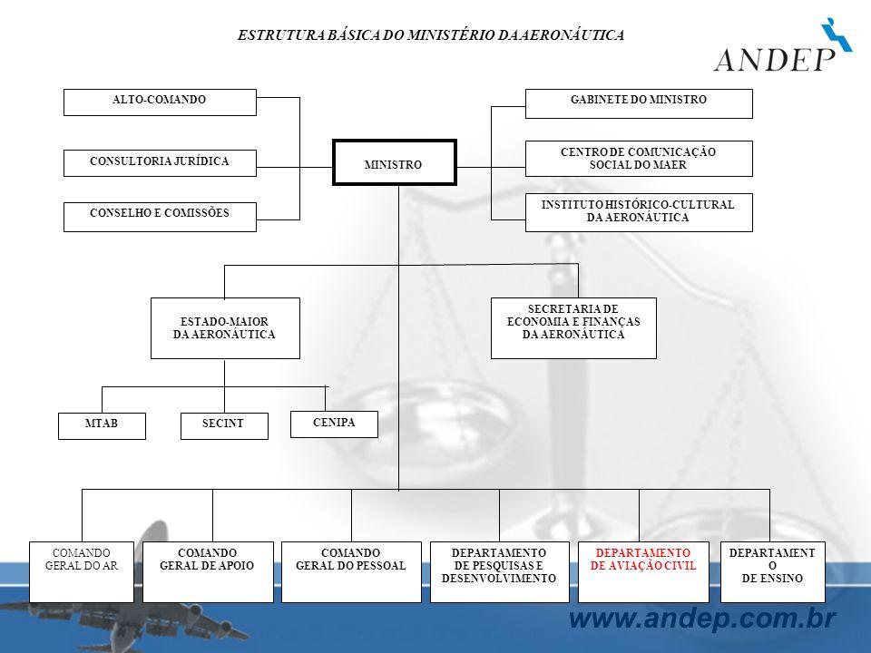 ESTRUTURA BÁSICA DO MINISTÉRIO DA AERONÁUTICA