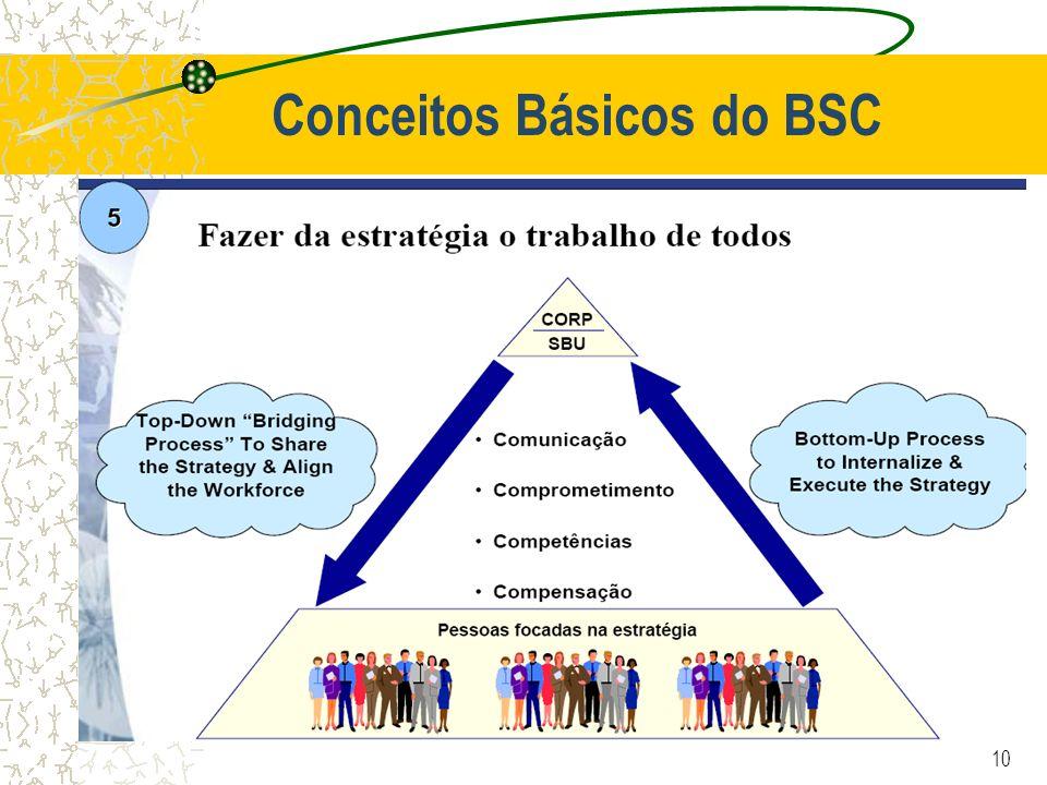 Conceitos Básicos do BSC