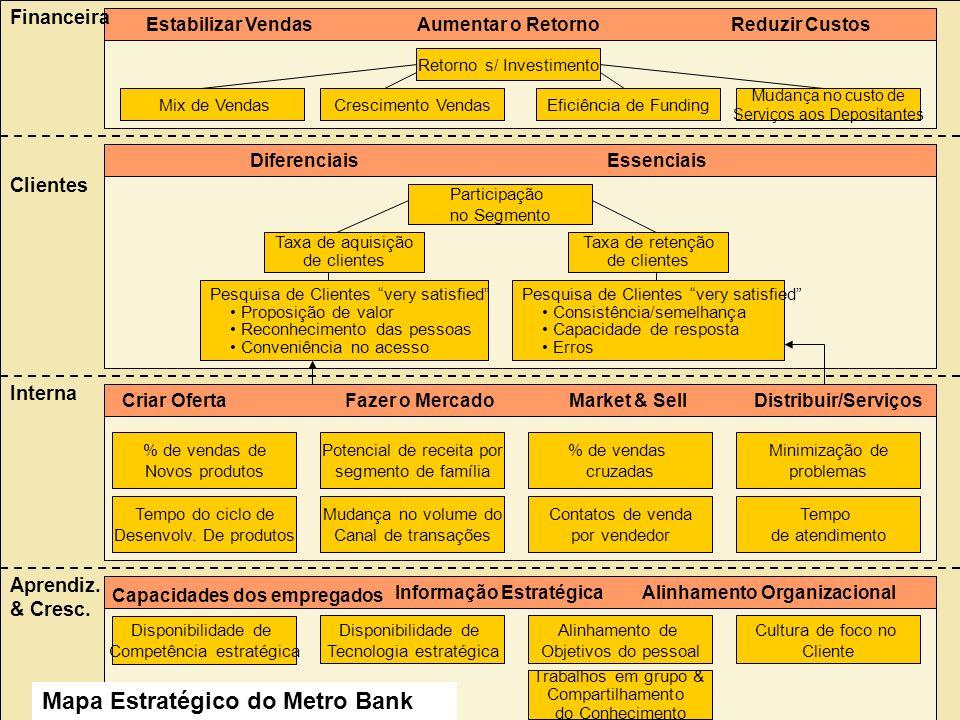Informação Estratégica Alinhamento Organizacional