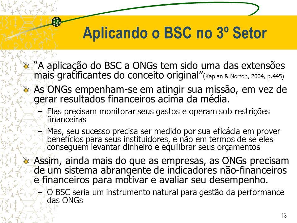 Aplicando o BSC no 3º Setor