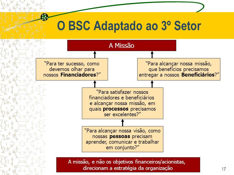 O BSC Adaptado ao 3º Setor