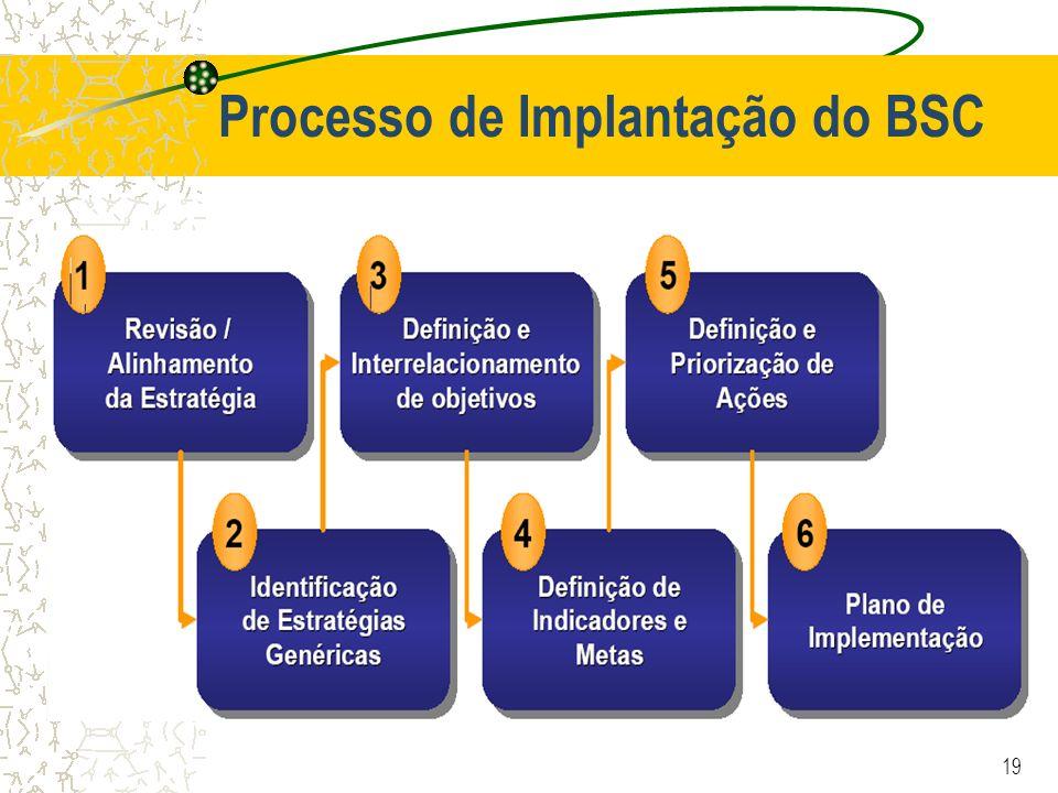 Processo de Implantação do BSC