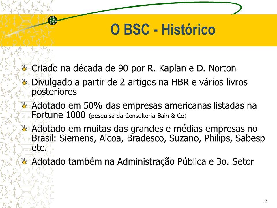 O BSC - Histórico Criado na década de 90 por R. Kaplan e D. Norton