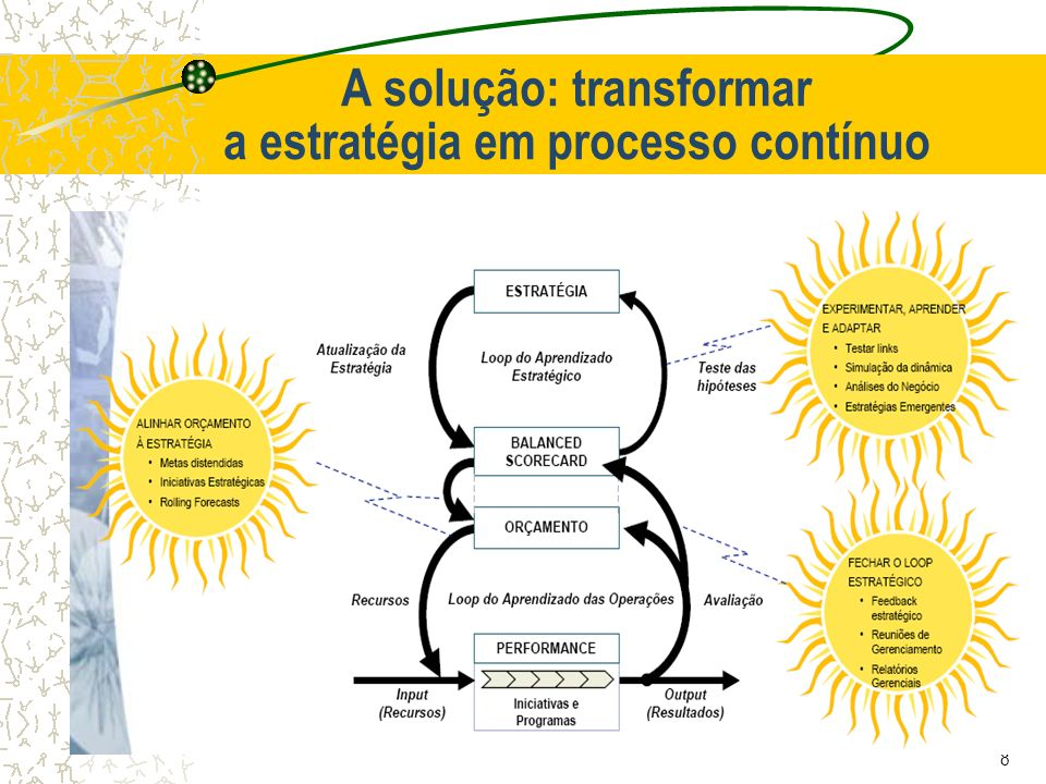 A solução: transformar a estratégia em processo contínuo