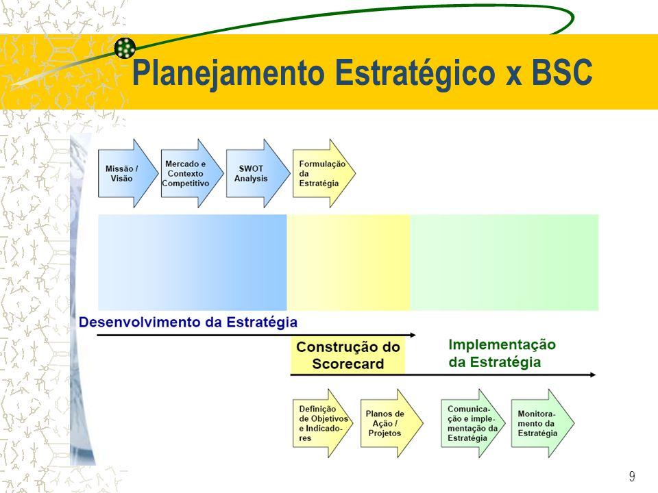 Planejamento Estratégico x BSC