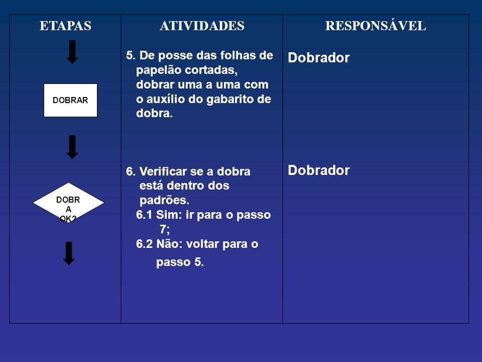 ETAPAS ATIVIDADES RESPONSÁVEL
