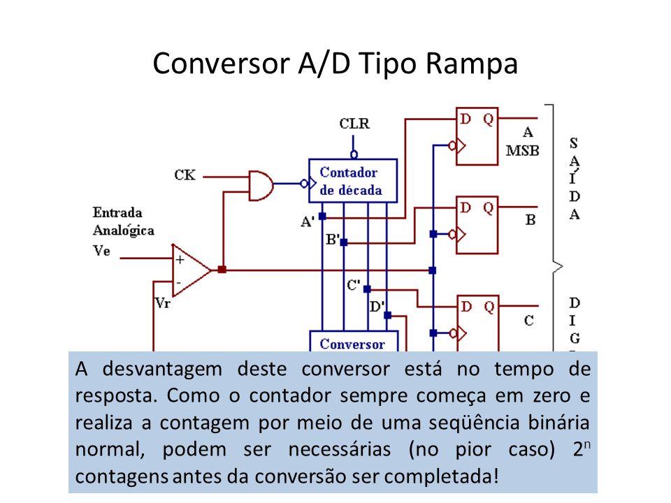 Conversor A/D Tipo Rampa