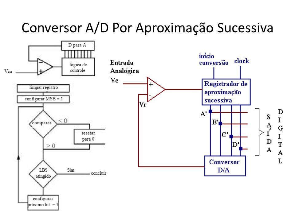 Conversor A/D Por Aproximação Sucessiva