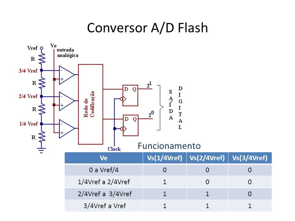 Conversor A/D Flash Funcionamento Ve Vs(1/4Vref) Vs(2/4Vref)