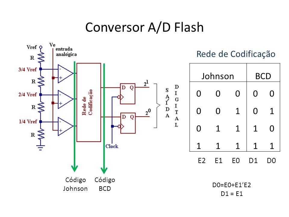 Conversor A/D Flash Rede de Codificação Johnson BCD 1 E2 E1 E0 D1 D0