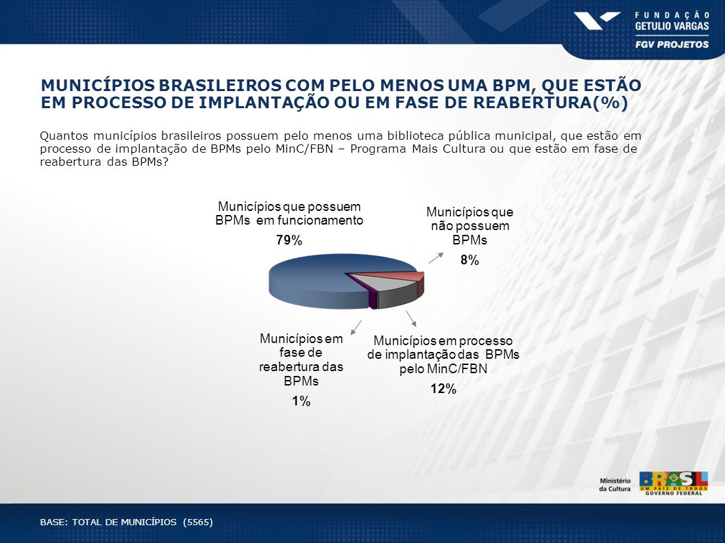 MUNICÍPIOS BRASILEIROS COM PELO MENOS UMA BPM, QUE ESTÃO EM PROCESSO DE IMPLANTAÇÃO OU EM FASE DE REABERTURA(%)