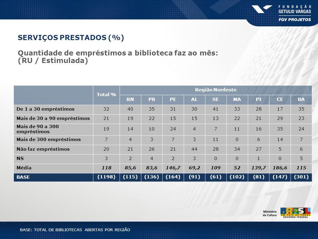 SERVIÇOS PRESTADOS (%)