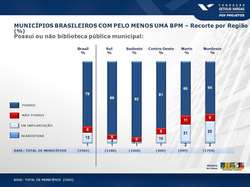 MUNICÍPIOS BRASILEIROS COM PELO MENOS UMA BPM – Recorte por Região (%)