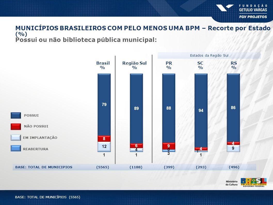 MUNICÍPIOS BRASILEIROS COM PELO MENOS UMA BPM – Recorte por Estado (%)