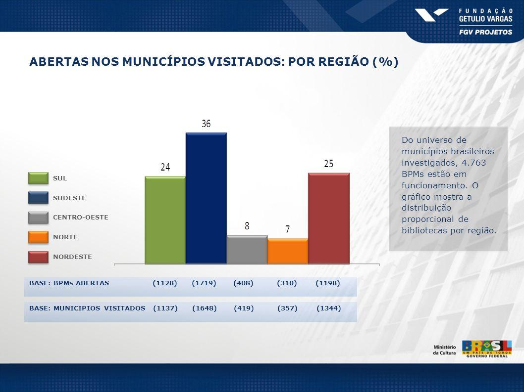 ABERTAS NOS MUNICÍPIOS VISITADOS: POR REGIÃO (%)