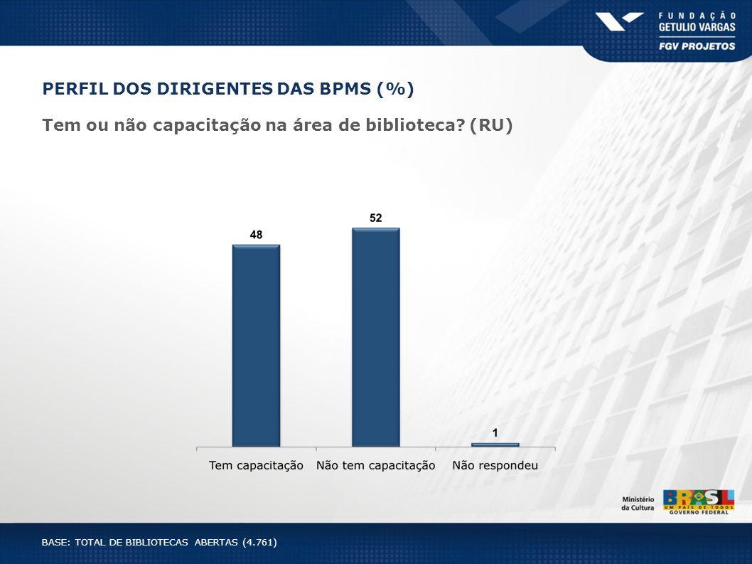 PERFIL DOS DIRIGENTES DAS BPMS (%)