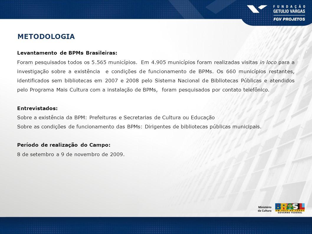 METODOLOGIA Levantamento de BPMs Brasileiras: