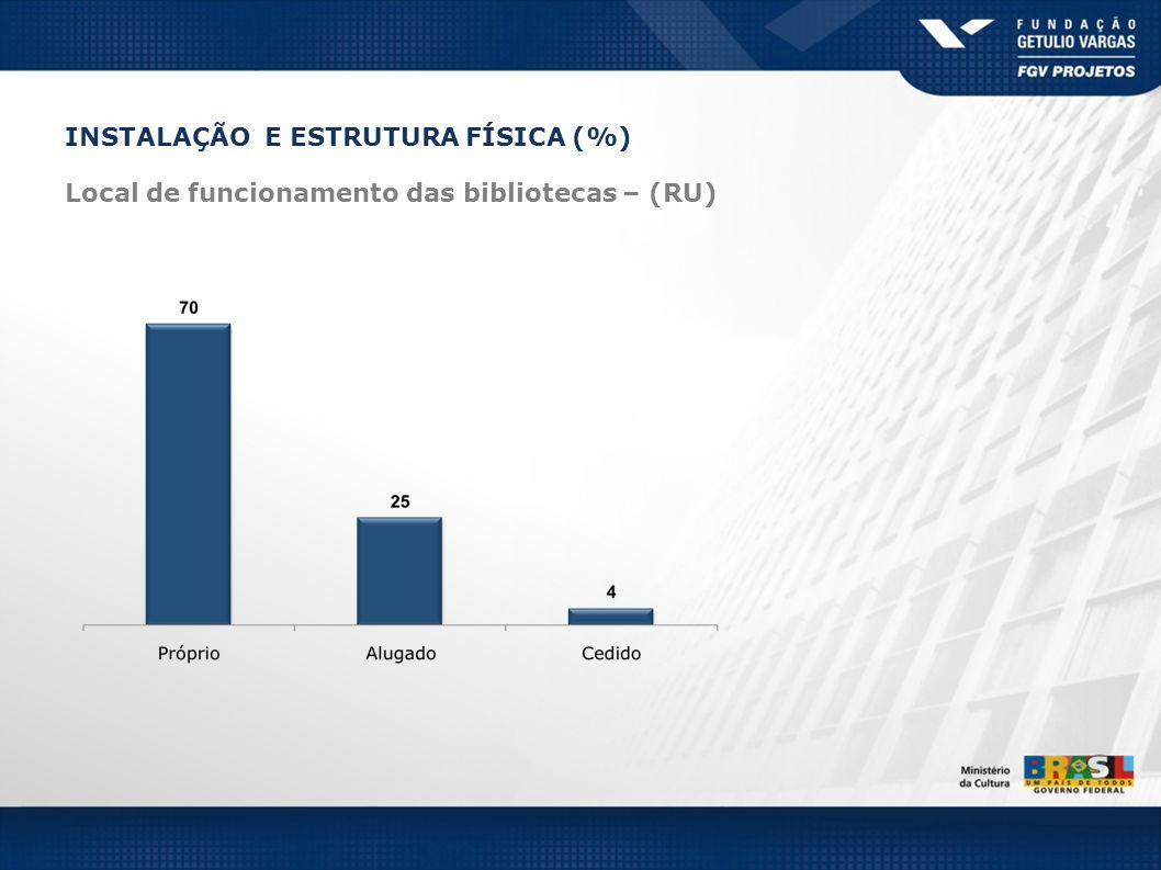 INSTALAÇÃO E ESTRUTURA FÍSICA (%)