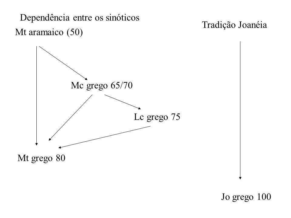 Dependência entre os sinóticos