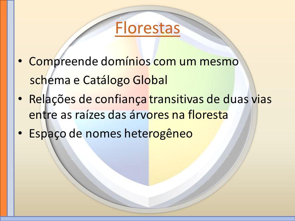 Florestas Compreende domínios com um mesmo schema e Catálogo Global