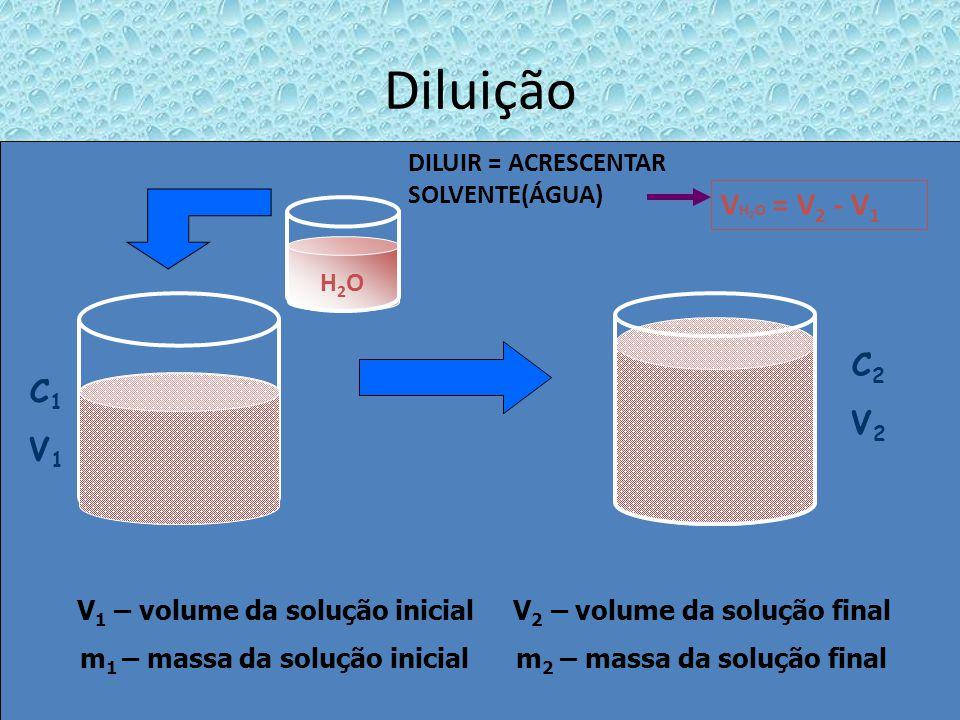Diluição DILUIR = ACRESCENTAR SOLVENTE(ÁGUA) VH2O = V2 - V1. H2O. C2. V2. C1. V1.