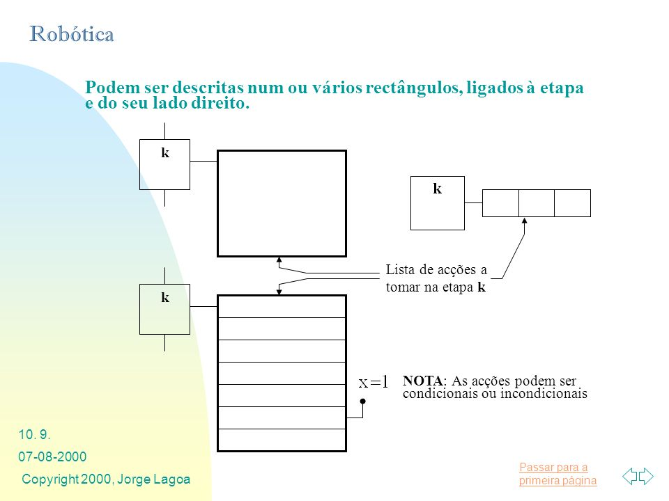 Podem ser descritas num ou vários rectângulos, ligados à etapa e do seu lado direito.