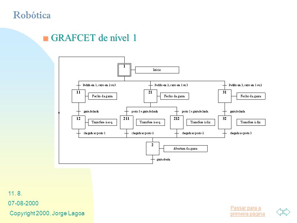 GRAFCET de nível 1 07-08-2000 Copyright 2000, Jorge Lagoa