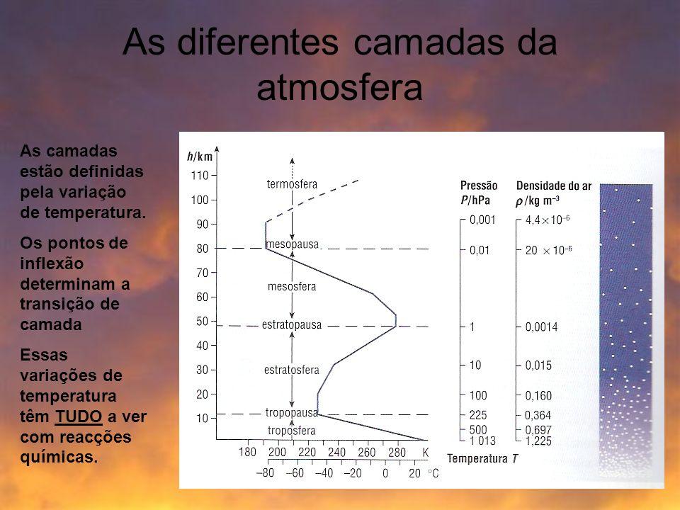 As diferentes camadas da atmosfera