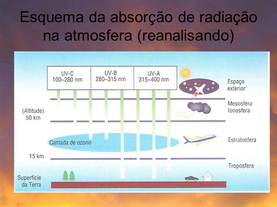 Esquema da absorção de radiação na atmosfera (reanalisando)