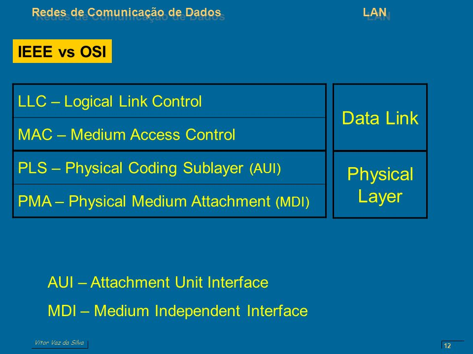 Data Link Physical Layer LLC – Logical Link Control IEEE vs OSI