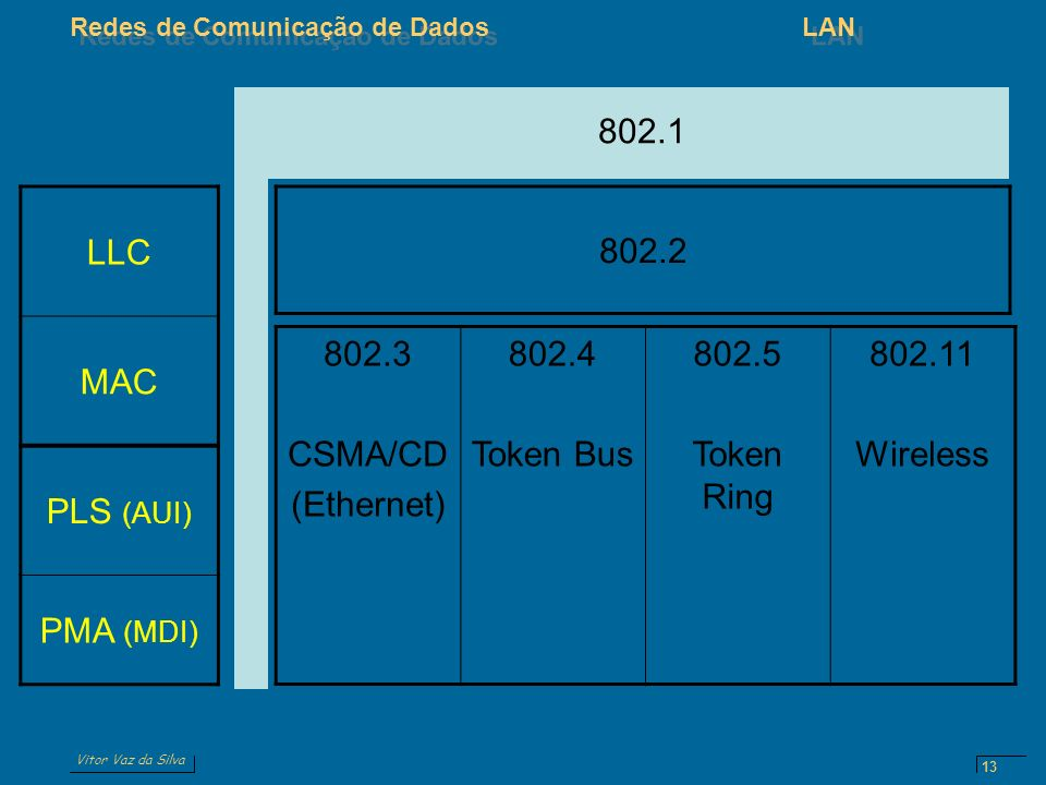 802.1 LLC. MAC. PLS (AUI) PMA (MDI) 802.2. 802.3. CSMA/CD. (Ethernet) 802.4. Token Bus. 802.5.
