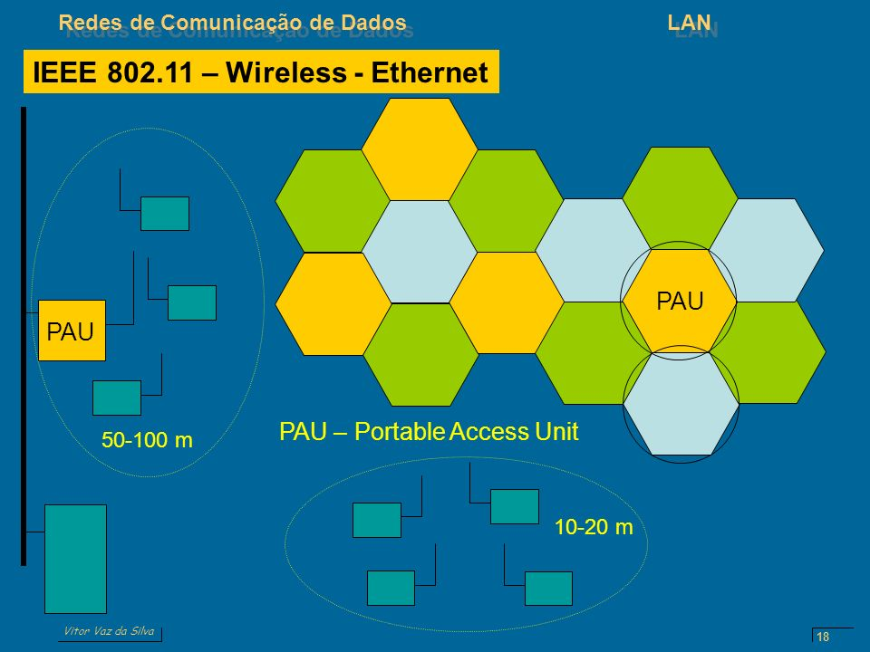 IEEE 802.11 – Wireless - Ethernet