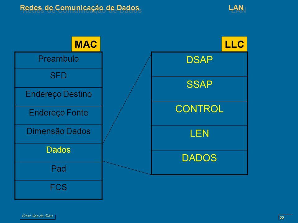MAC LLC DSAP SSAP CONTROL LEN DADOS Preambulo SFD Endereço Destino