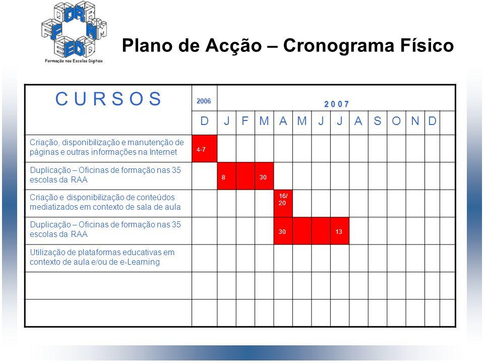 Plano de Acção – Cronograma Físico