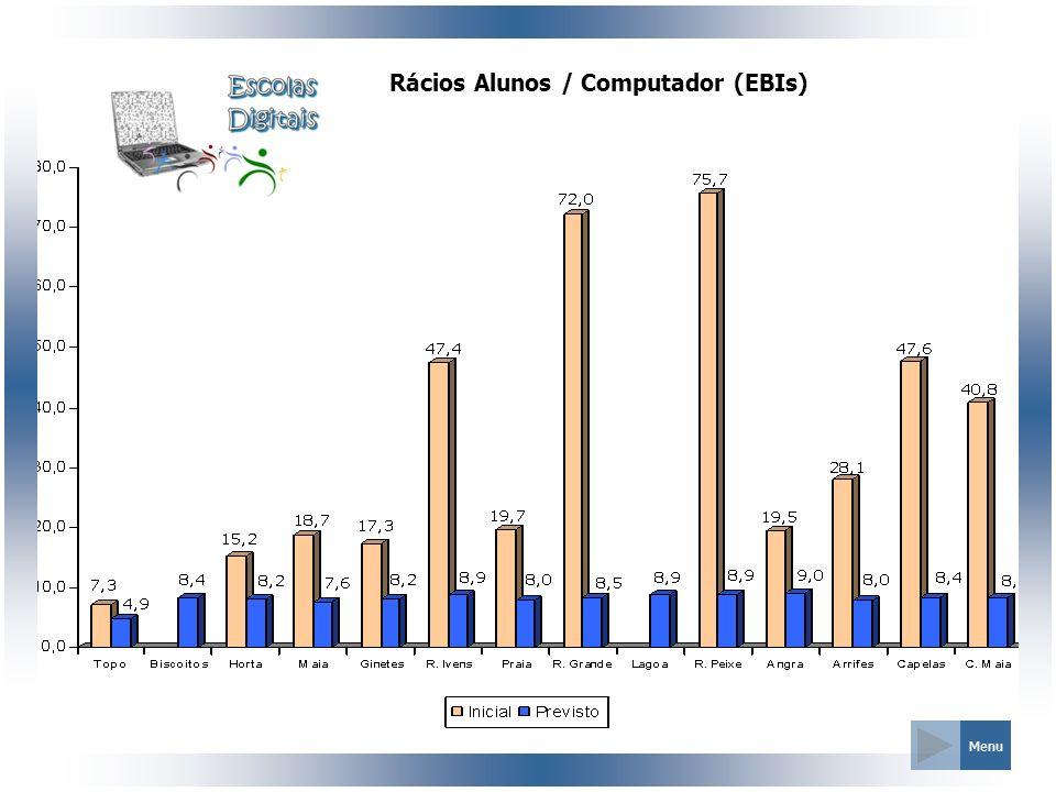 Rácios Alunos / Computador (EBIs)