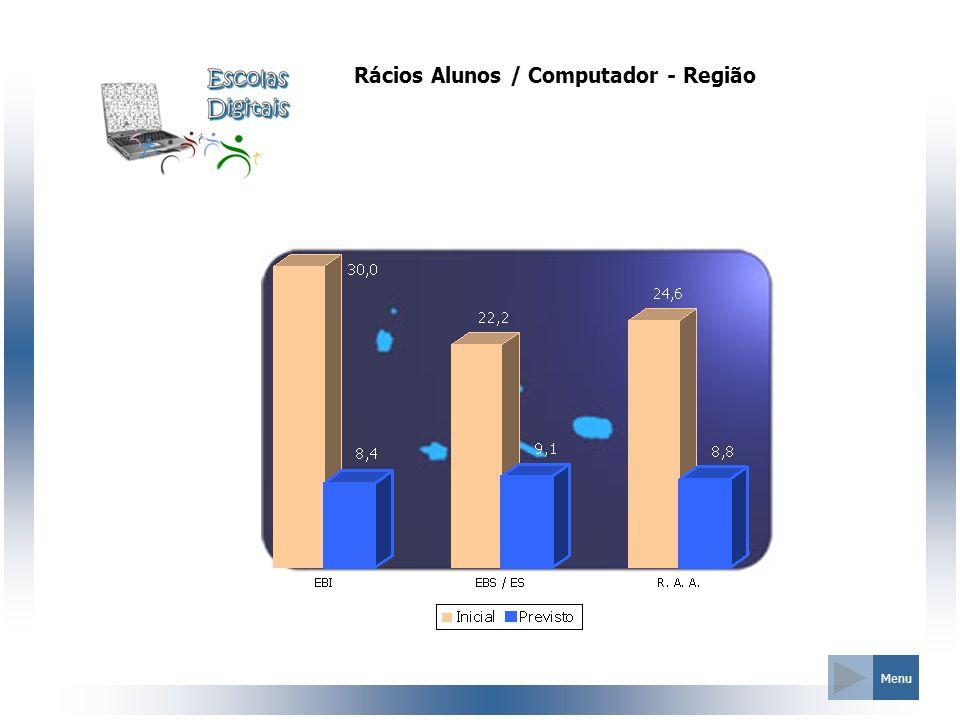 Rácios Alunos / Computador - Região