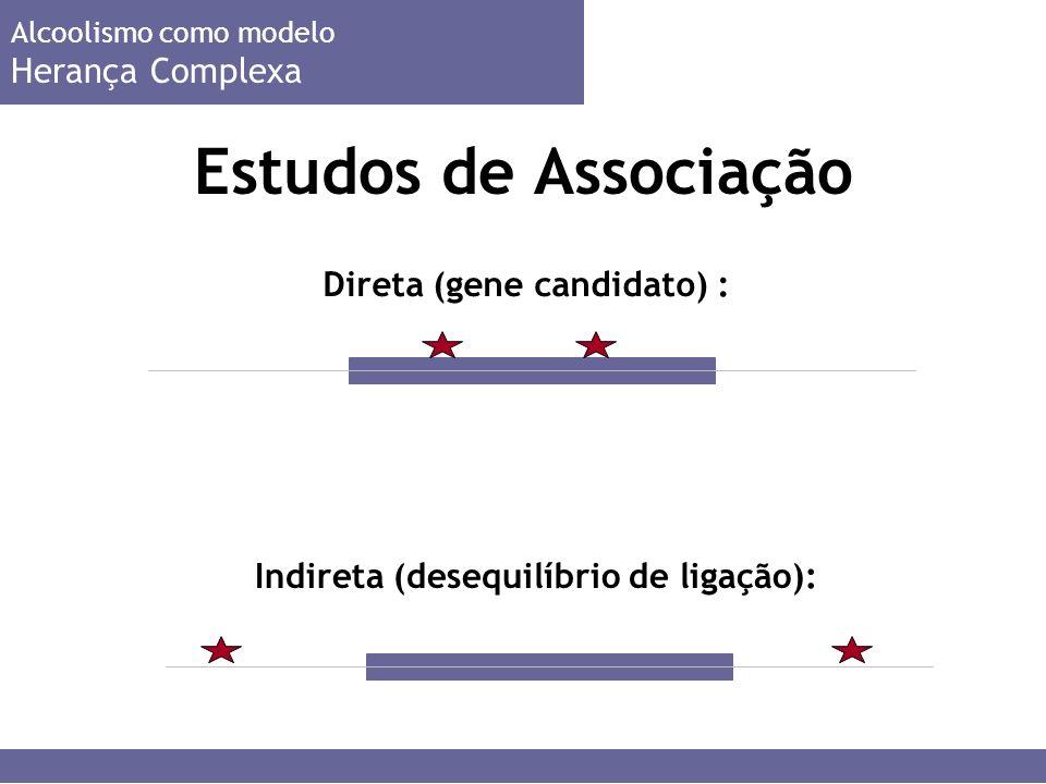 Estudos de Associação Herança Complexa Direta (gene candidato) :