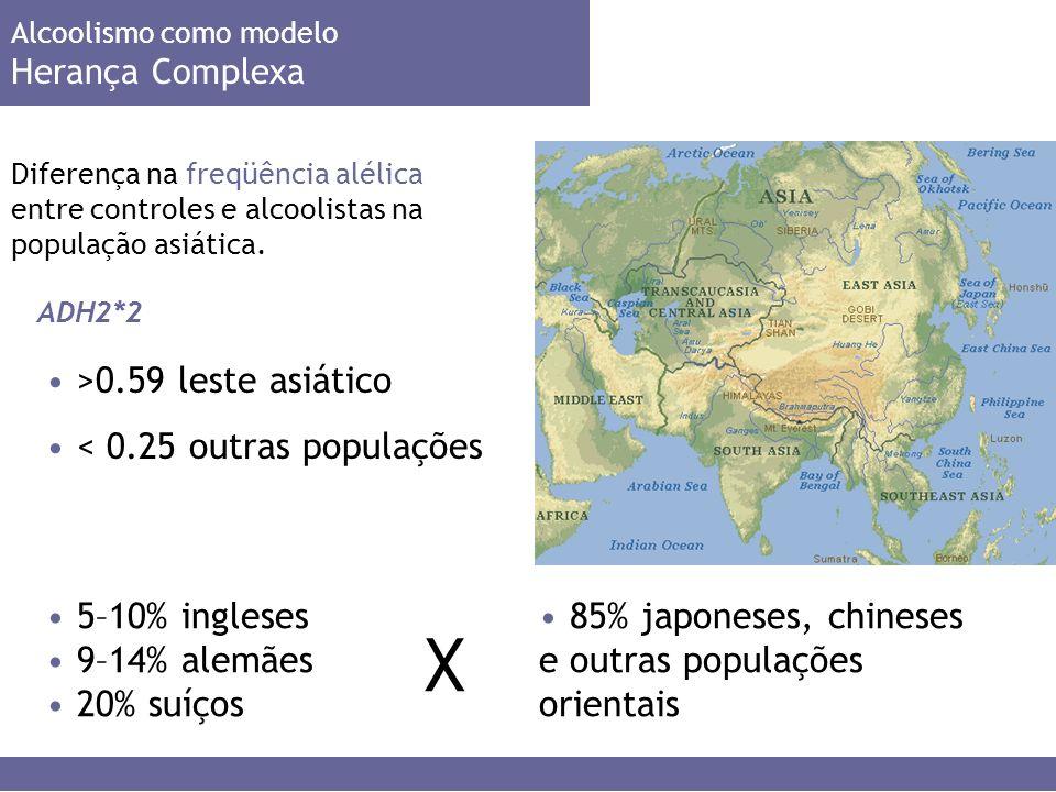 X >0.59 leste asiático < 0.25 outras populações 5–10% ingleses
