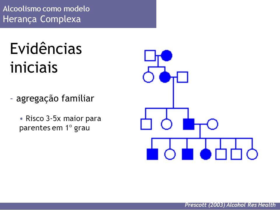 Evidências iniciais Herança Complexa agregação familiar