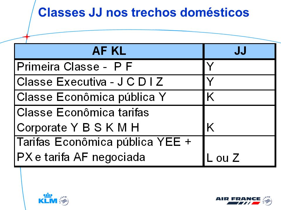 Classes JJ nos trechos domésticos