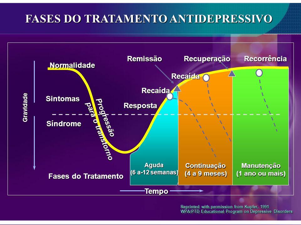 FASES DO TRATAMENTO ANTIDEPRESSIVO