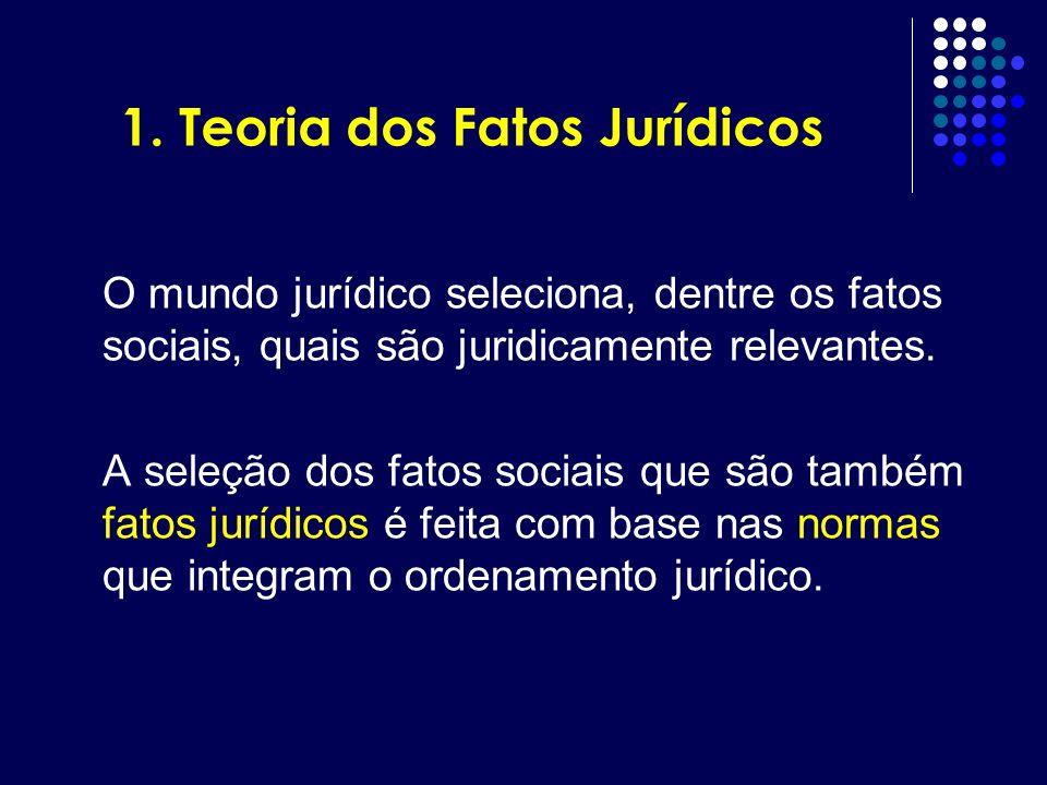 1. Teoria dos Fatos Jurídicos