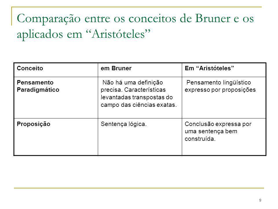 Comparação entre os conceitos de Bruner e os aplicados em Aristóteles