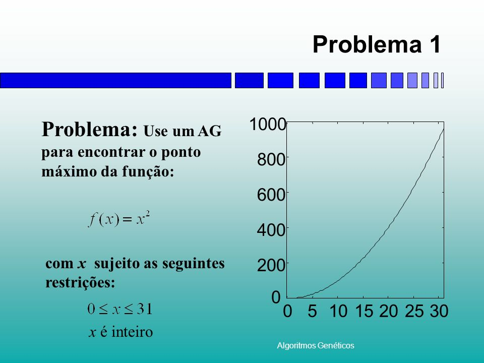 Problema 1 Problema: Use um AG para encontrar o ponto máximo da função: 200. 400. 600. 800. 1000.