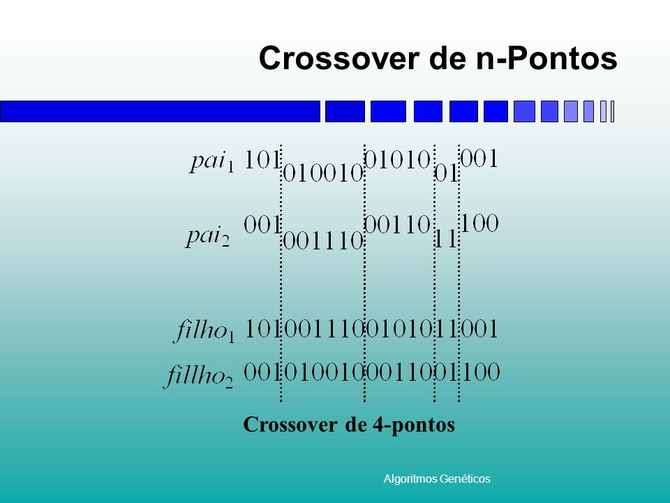 Crossover de n-Pontos Crossover de 4-pontos