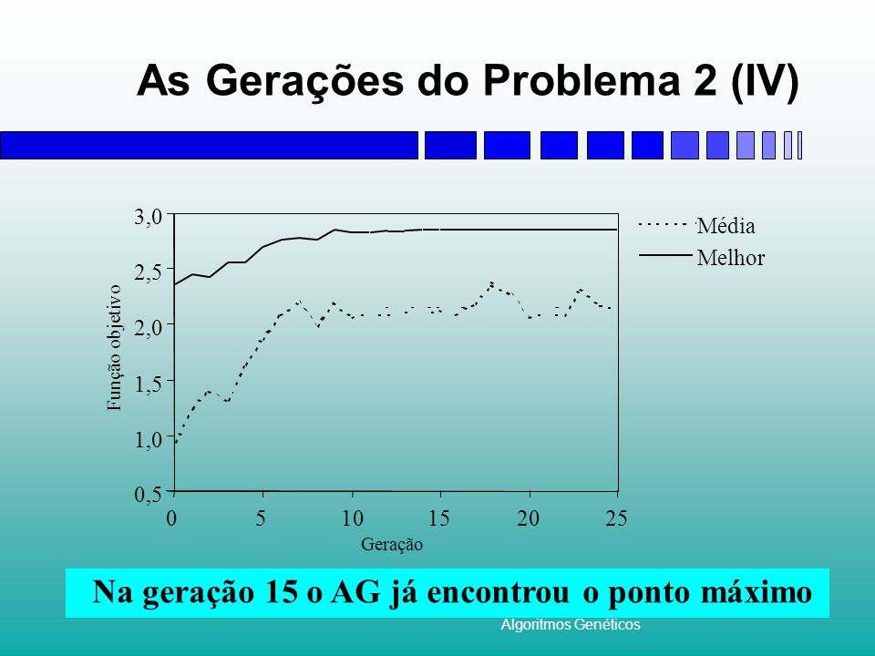 As Gerações do Problema 2 (IV)